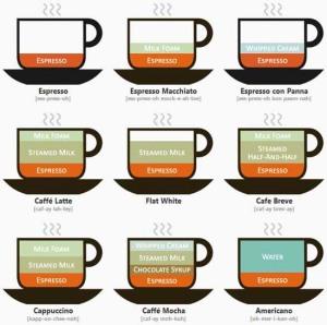 CoffeeDrinksIllustrated