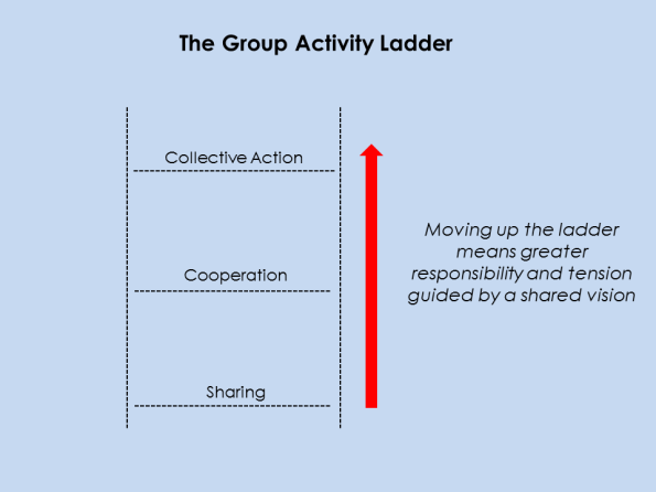 HCE_GroupActivityLadder