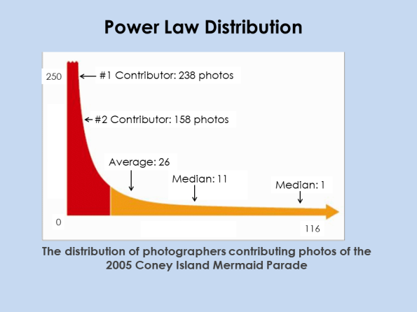 HCE_PowerLawDistribution
